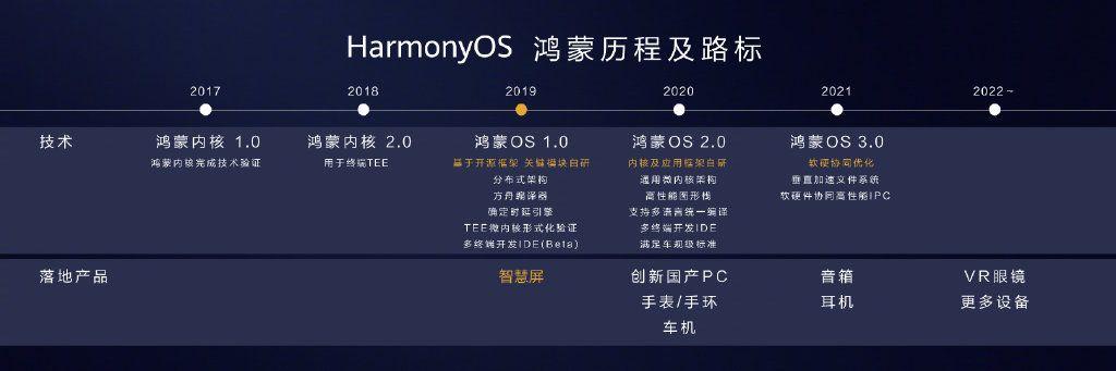 华为鸿蒙操作系统能不能在手机上使用 华为鸿蒙OS是在那些设备上使用[多图]图片2