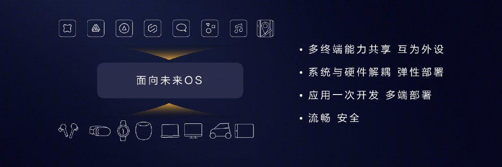 华为鸿蒙系统兼容哪些系统 华为鸿蒙OS兼容系统详情[多图]图片3