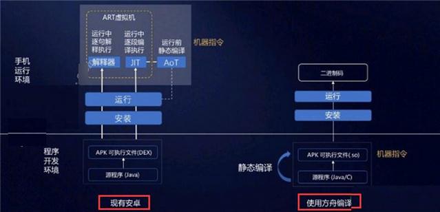 华为方舟编译器Windows版图1