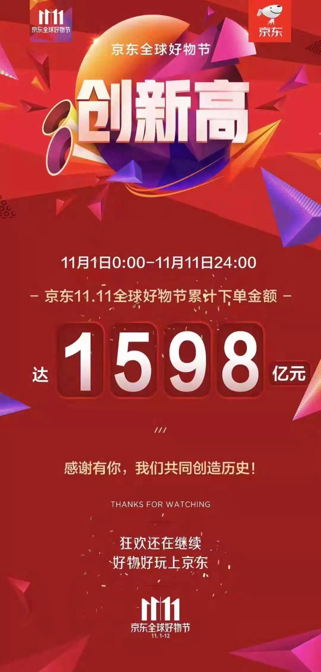 2018双十一天猫、京东、苏宁易购成交额各多少?双11平台销售数据曝光[多图]图片3